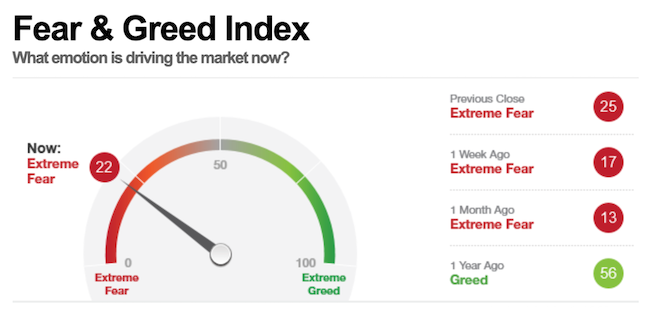 CNN Money's Fear & Greed Index - Extreme Fear! - eResearch